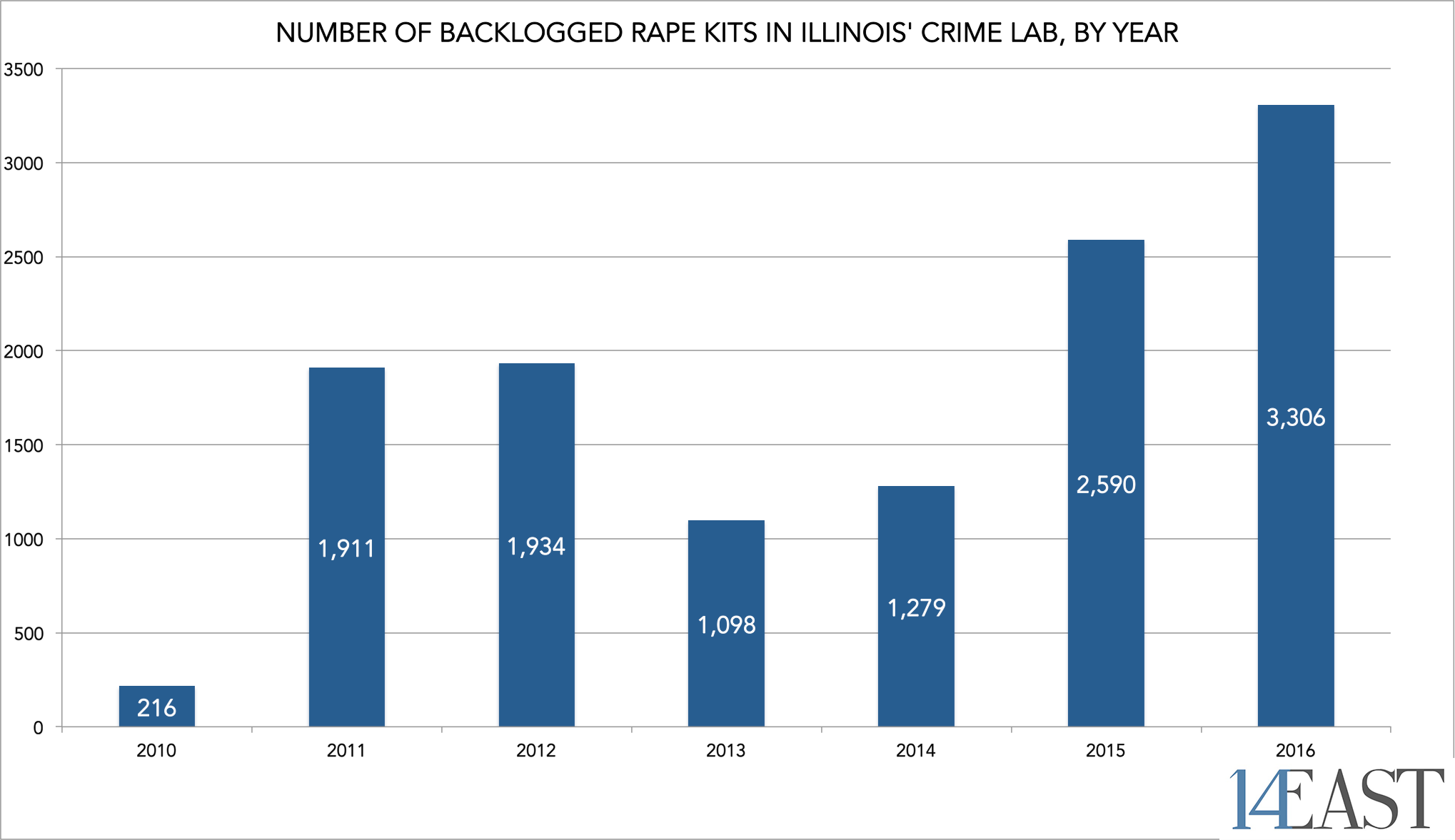 Rape Kits Graph with watermark