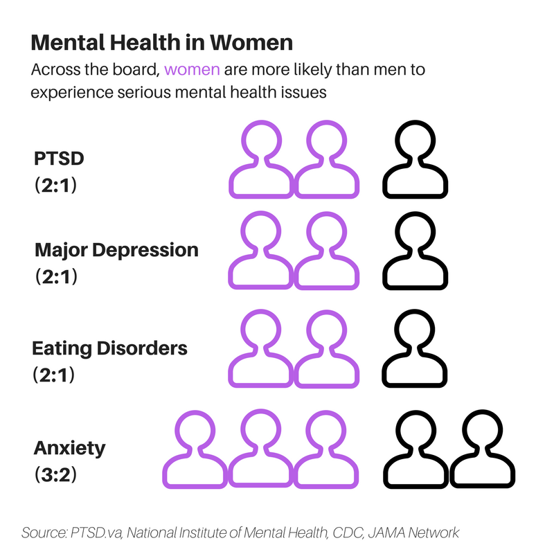 Mental Health in Women