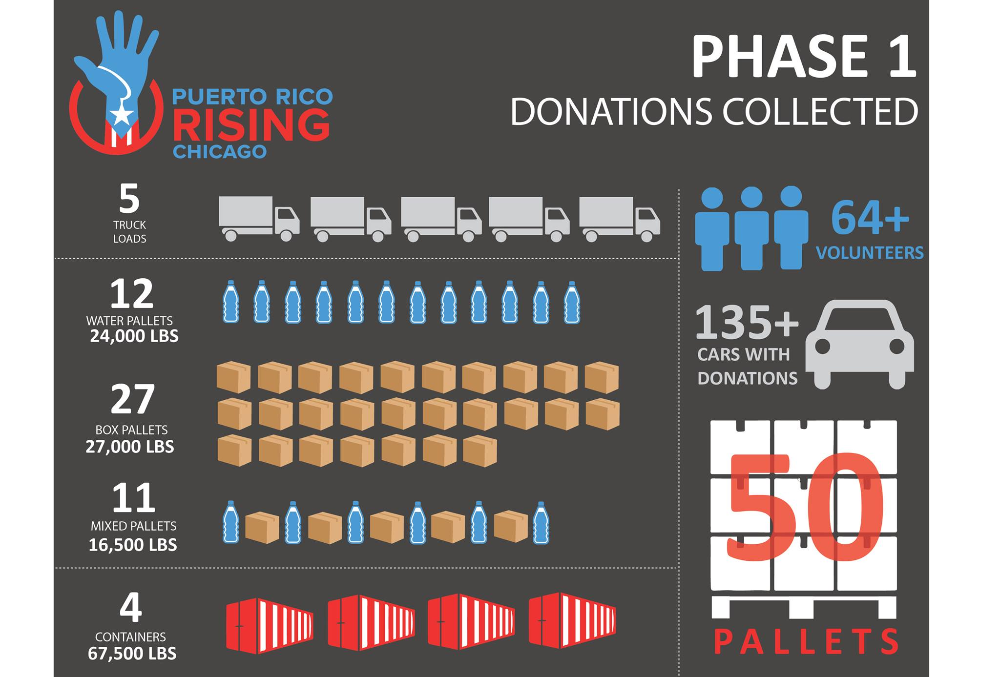 Graphic courtesy of Puerto Rico Rising Chicago