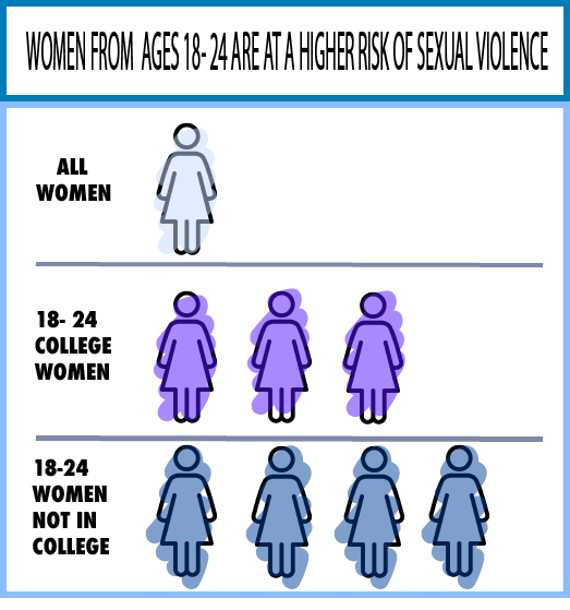 A graph of women's risk of experiencing sexual violence. College women 18-24 are three times more likely to experience sexual violence than women of all ages combined. Women 18-24 and not in college are four times more likely.