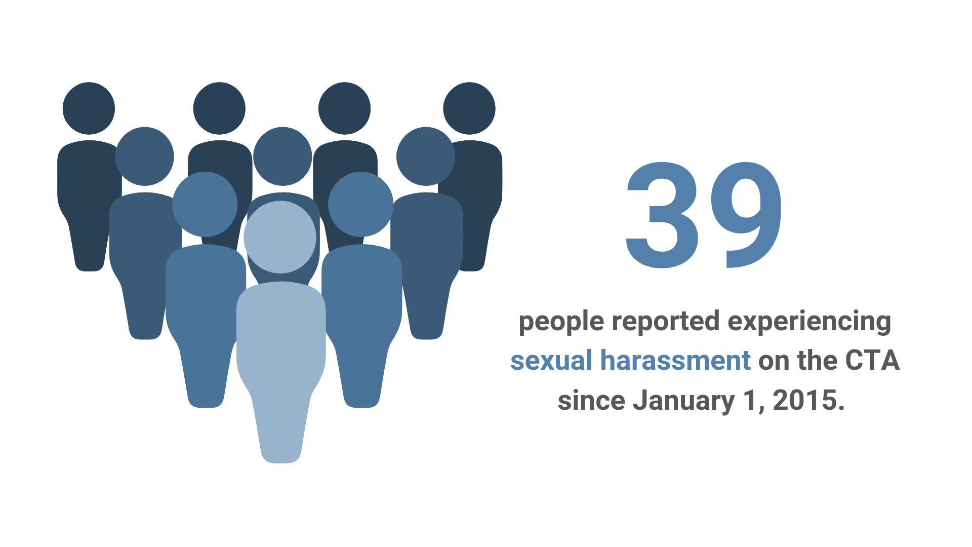 39 people reported experiencing sexual harassment on the CTA.